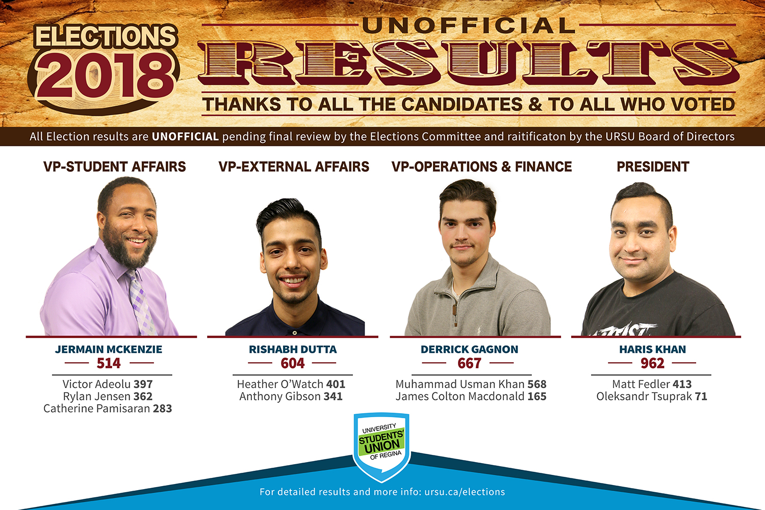 Unofficial Results for URSU's 2018 General Elections